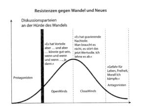 resistenzmodell